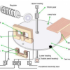 Inilah Cara Kerja KWh Meter Milik PLN Dirumah Anda